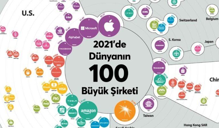 2021 Yılının En Değerli İlk 10 Markaları Açıklandı